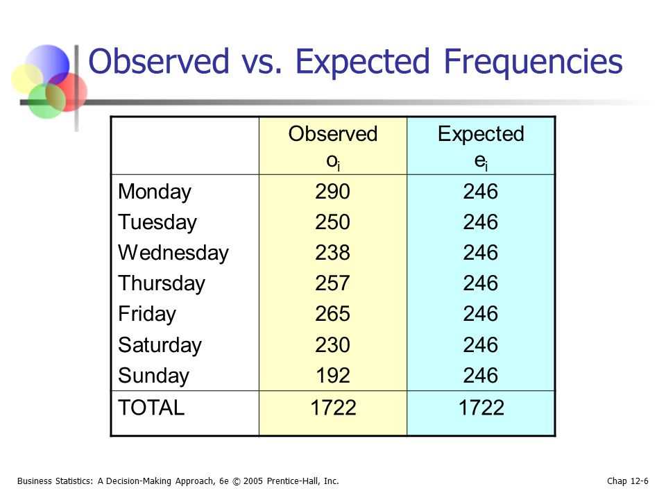 Observed vs. Expected Frequencies