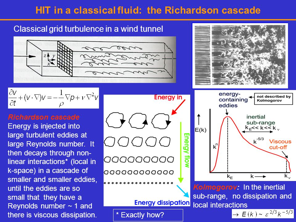 HIT in a classical fluid: the Richardson cascade