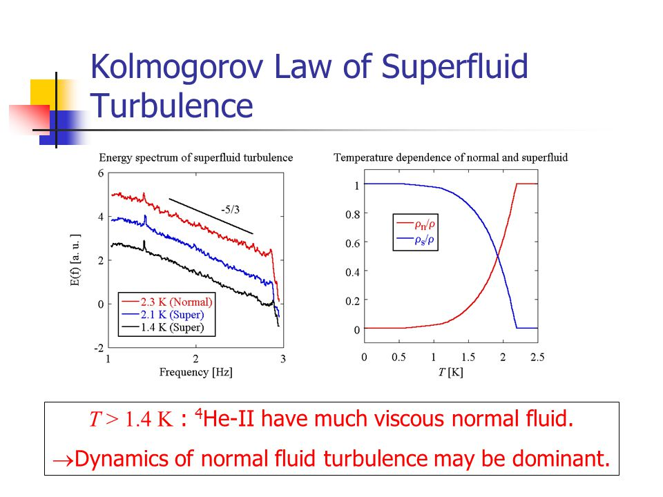 Kolmogorov Law of Superfluid Turbulence