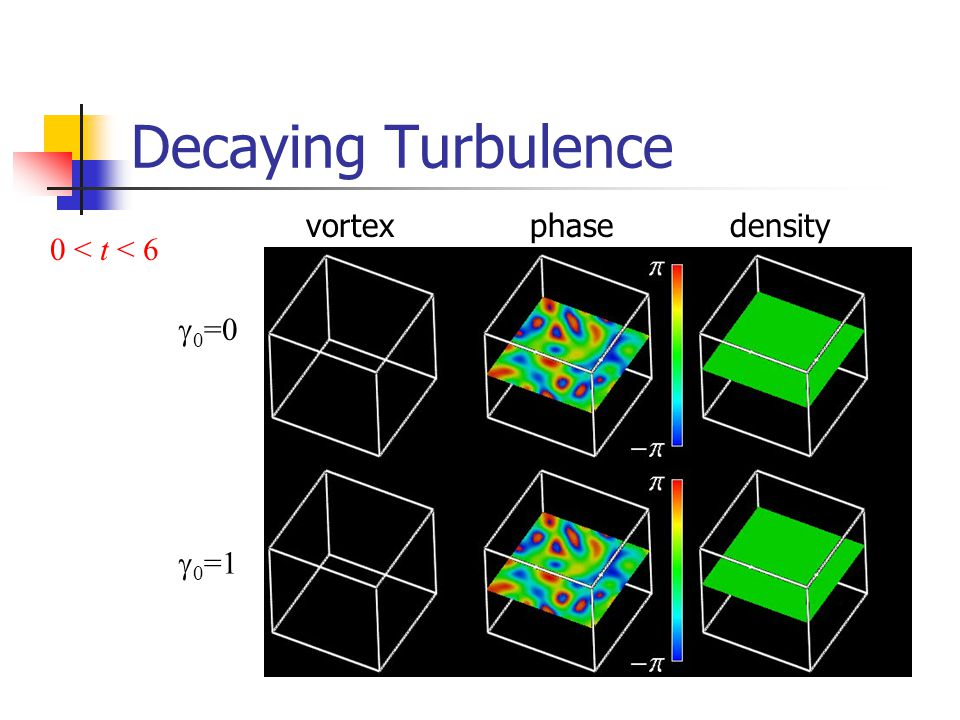 Decaying Turbulence vortex phase density 0 < t < 6 g0=0 g0=1