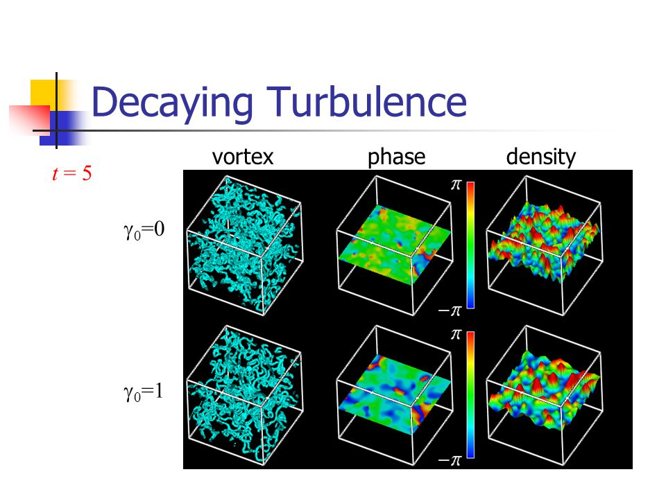 Decaying Turbulence vortex phase density t = 5 g0=0 g0=1