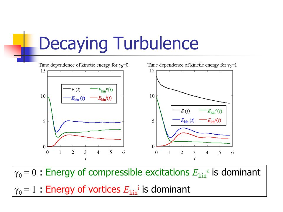 Decaying Turbulence g0 = 0 : Energy of compressible excitations Ekinc is dominant.