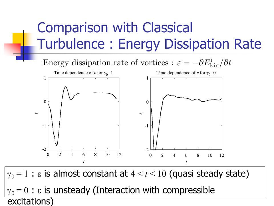 Comparison with Classical Turbulence : Energy Dissipation Rate