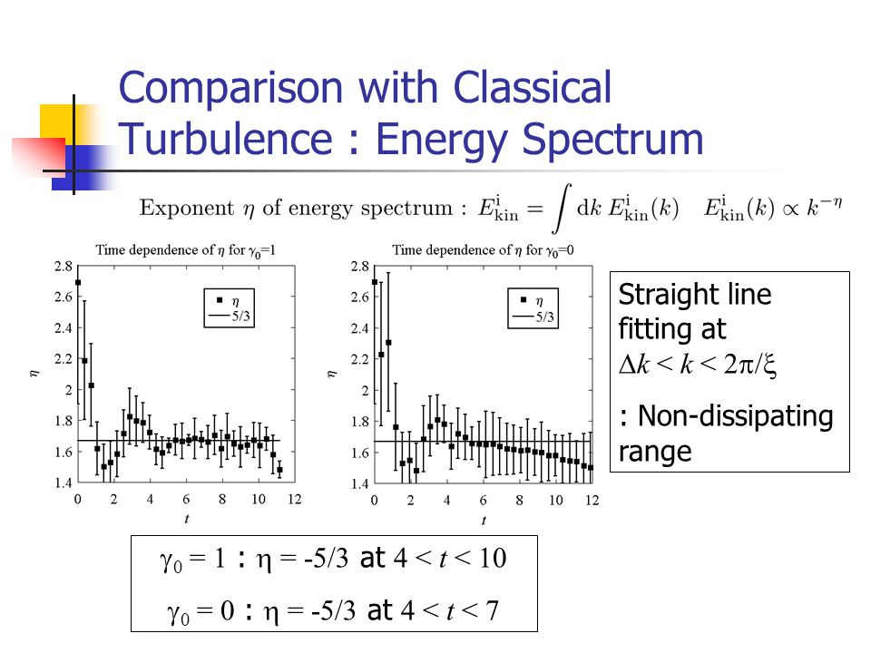 Comparison with Classical Turbulence : Energy Spectrum