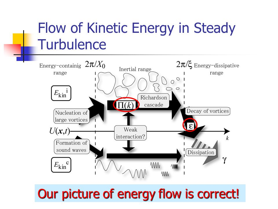 Flow of Kinetic Energy in Steady Turbulence