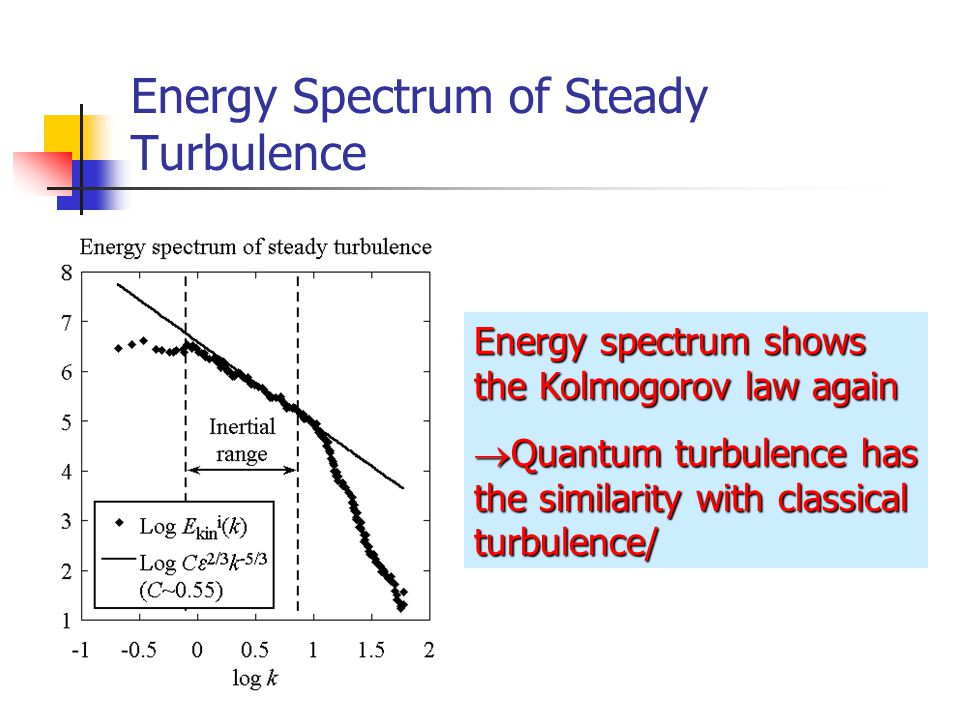 Energy Spectrum of Steady Turbulence