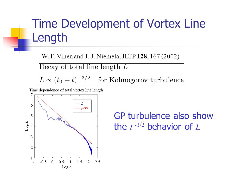 Time Development of Vortex Line Length