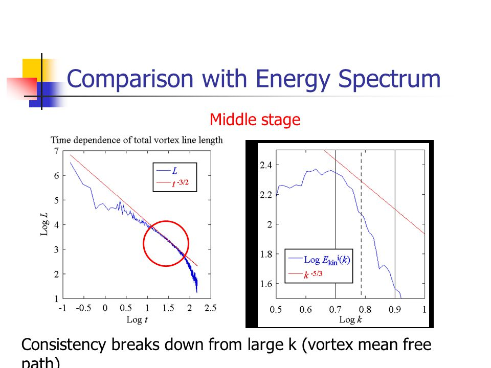 Comparison with Energy Spectrum