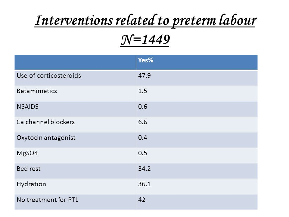 Interventions related to preterm labour N=1449