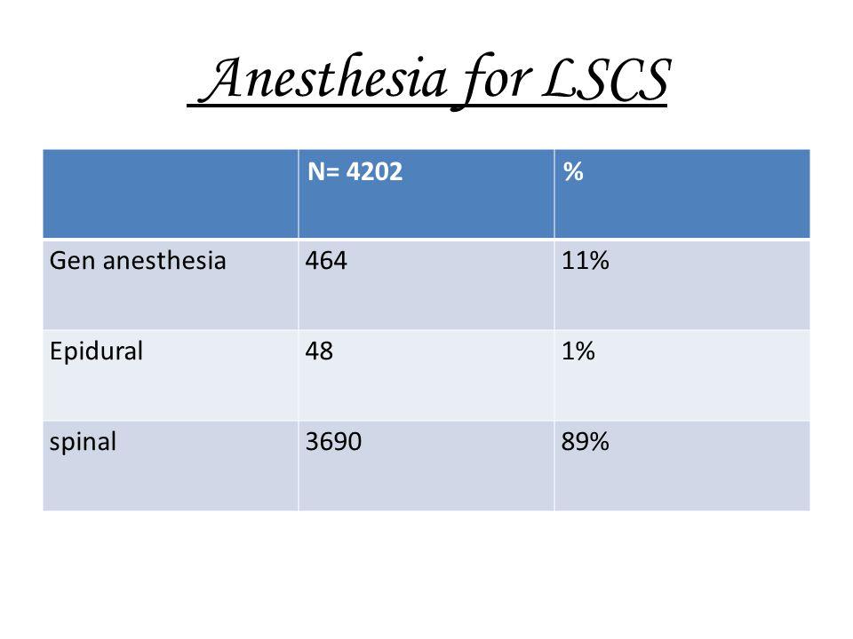 Anesthesia for LSCS N= 4202 % Gen anesthesia 464 11% Epidural 48 1%