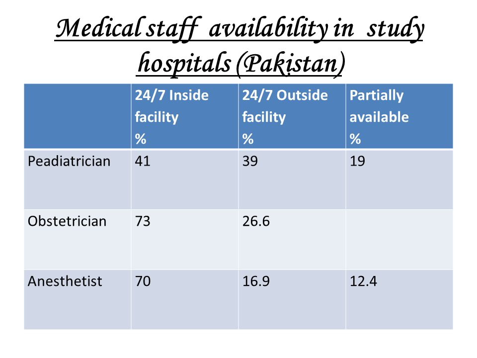 Medical staff availability in study hospitals (Pakistan)