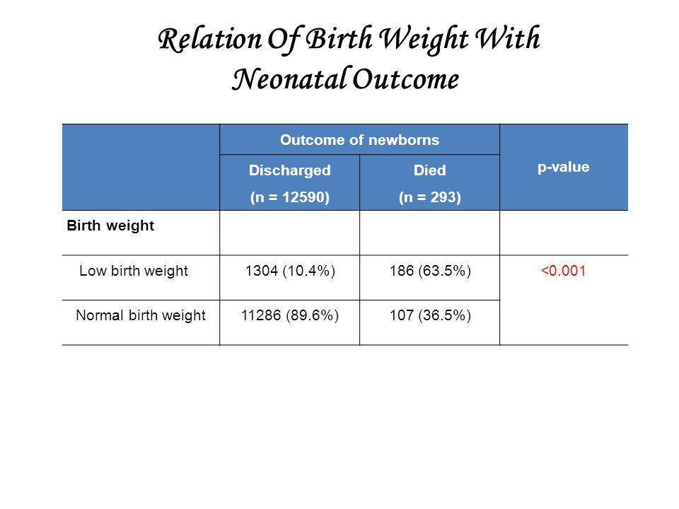 Relation Of Birth Weight With Neonatal Outcome