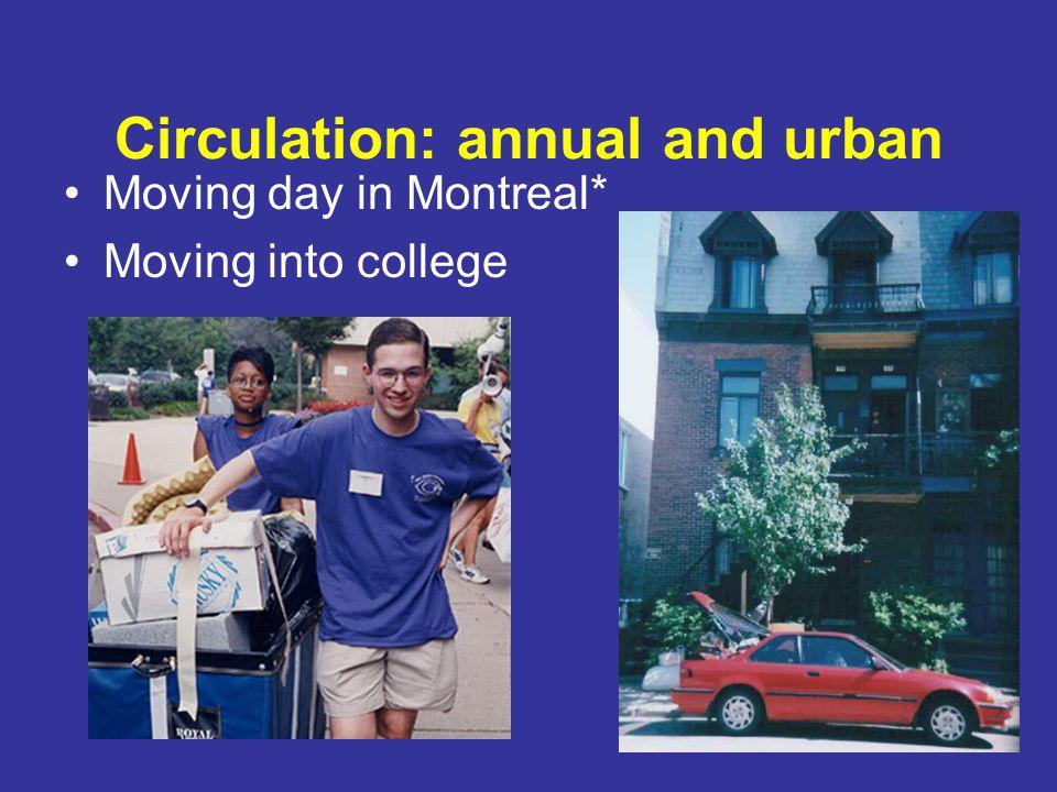 Circulation: annual and urban
