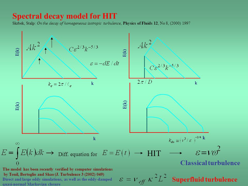 Spectral decay model for HIT
