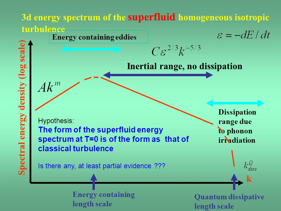3d energy spectrum of the superfluid homogeneous isotropic turbulence