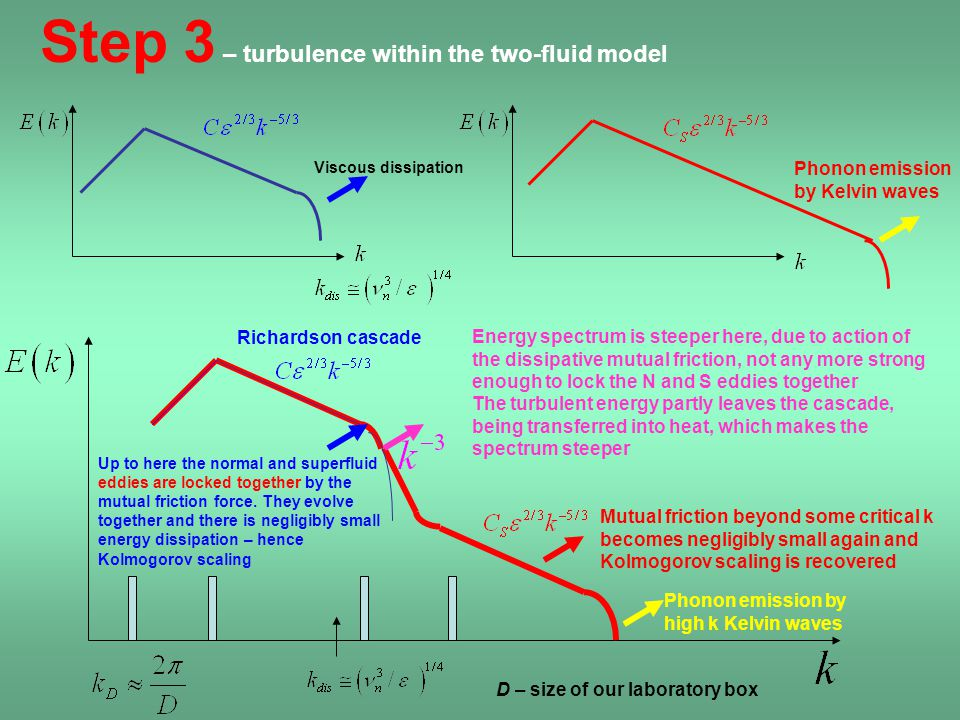 Step 3 – turbulence within the two-fluid model