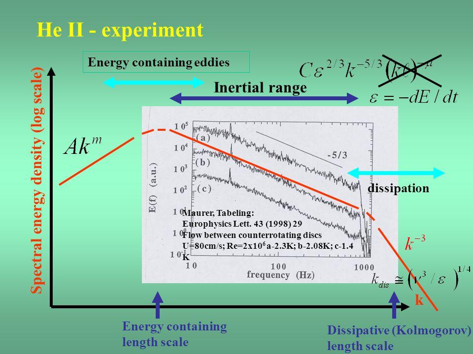 He II - experiment Inertial range Spectral energy density (log scale)