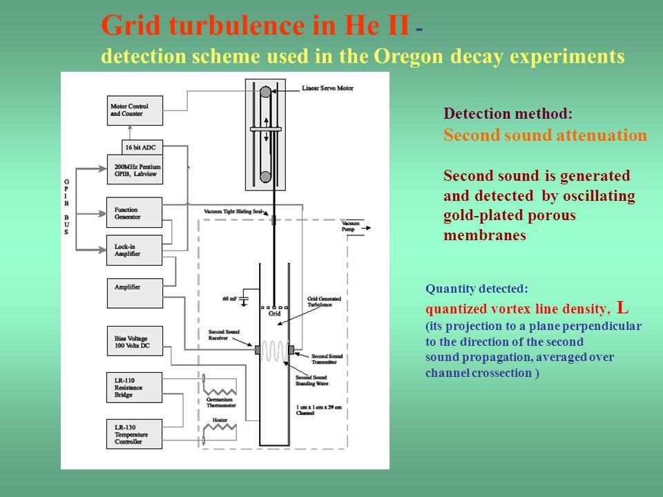Grid turbulence in He II -