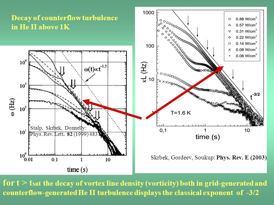 Decay of counterflow turbulence in He II above 1K