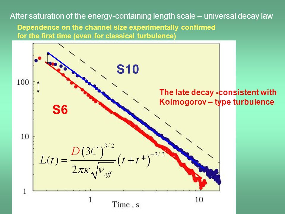 After saturation of the energy-containing length scale – universal decay law
