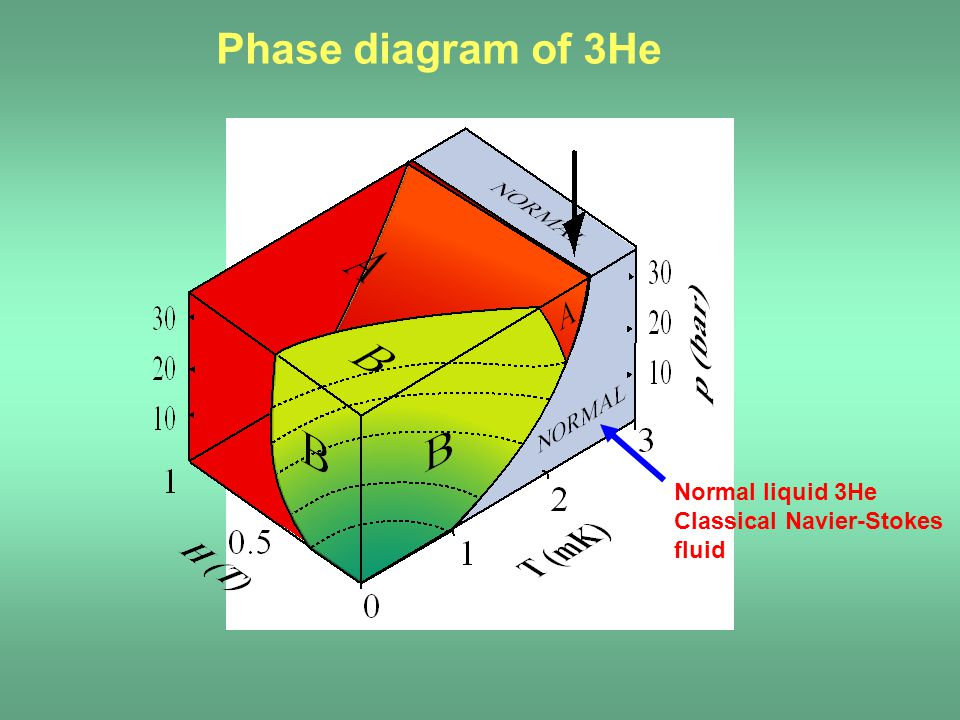Phase diagram of 3He Normal liquid 3He Classical Navier-Stokes fluid