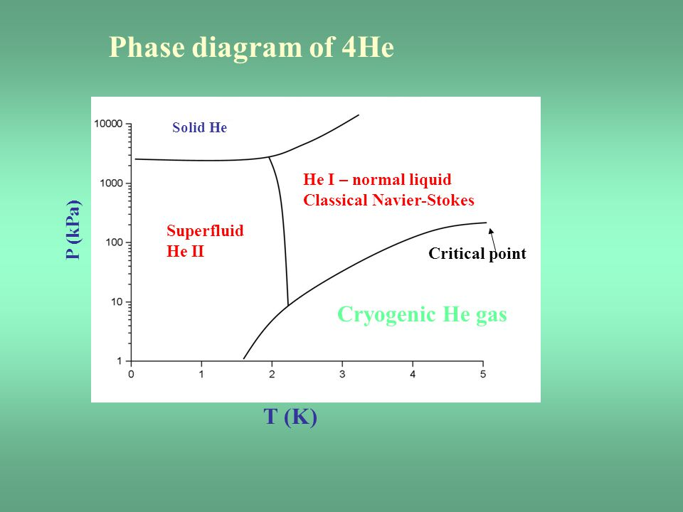 Phase diagram of 4He Cryogenic He gas T (K) P (kPa)