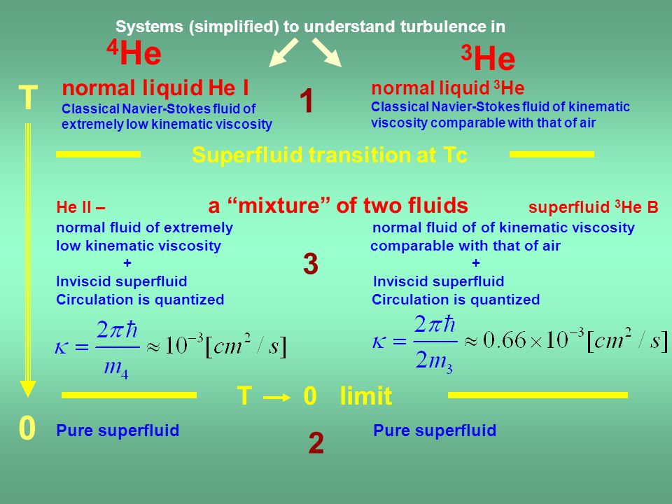 Systems (simplified) to understand turbulence in