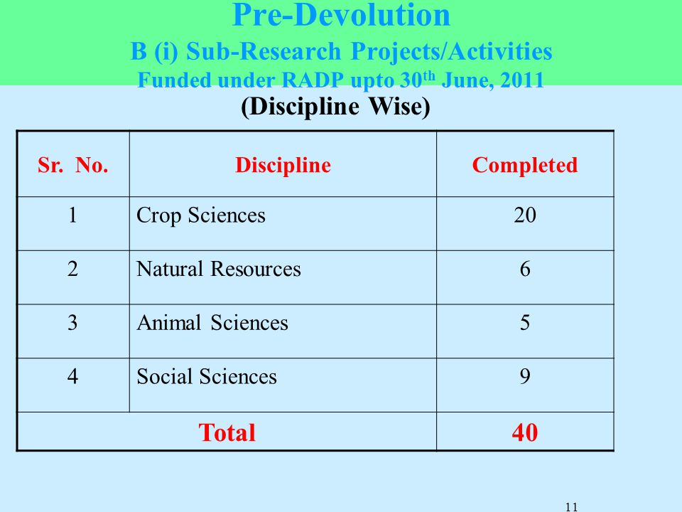 Pre-Devolution B (i) Sub-Research Projects/Activities Funded under RADP upto 30th June, 2011