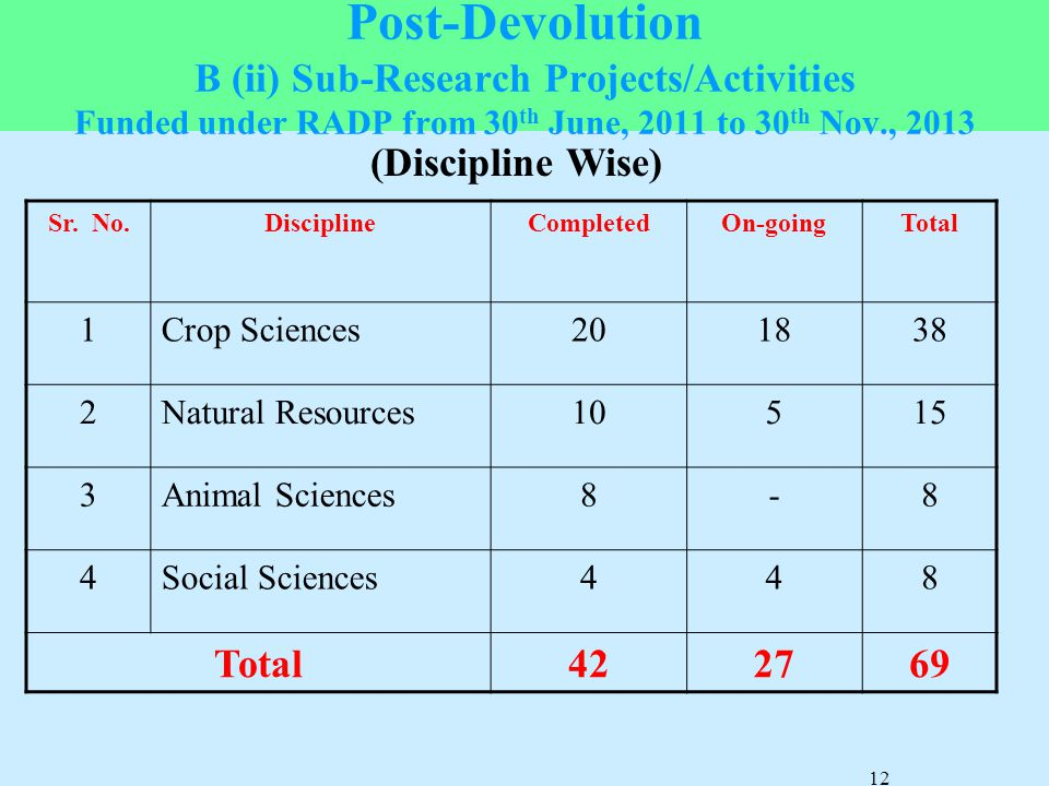 Post-Devolution B (ii) Sub-Research Projects/Activities Funded under RADP from 30th June, 2011 to 30th Nov., 2013