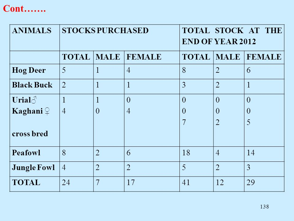 Cont……. ANIMALS STOCKS PURCHASED TOTAL STOCK AT THE END OF YEAR 2012