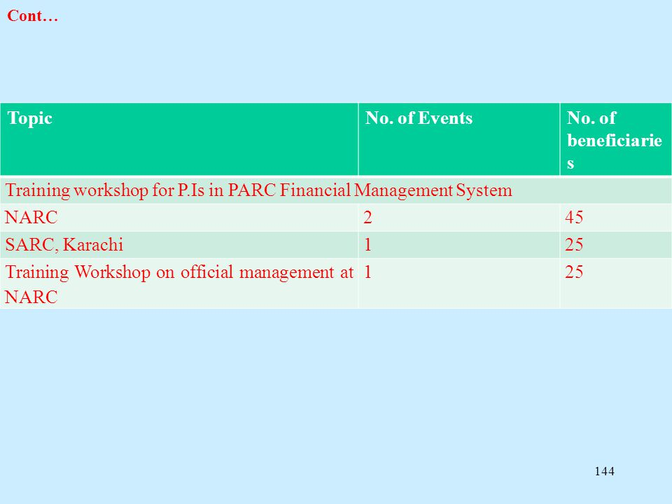 Training workshop for P.Is in PARC Financial Management System NARC 2