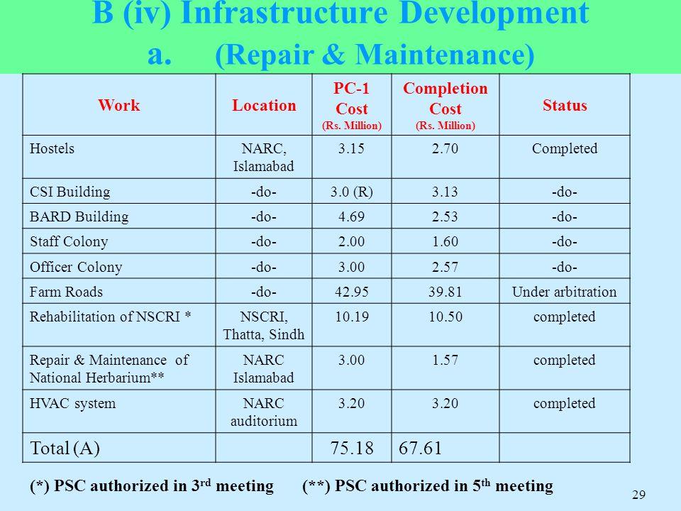 B (iv) Infrastructure Development a. (Repair & Maintenance)