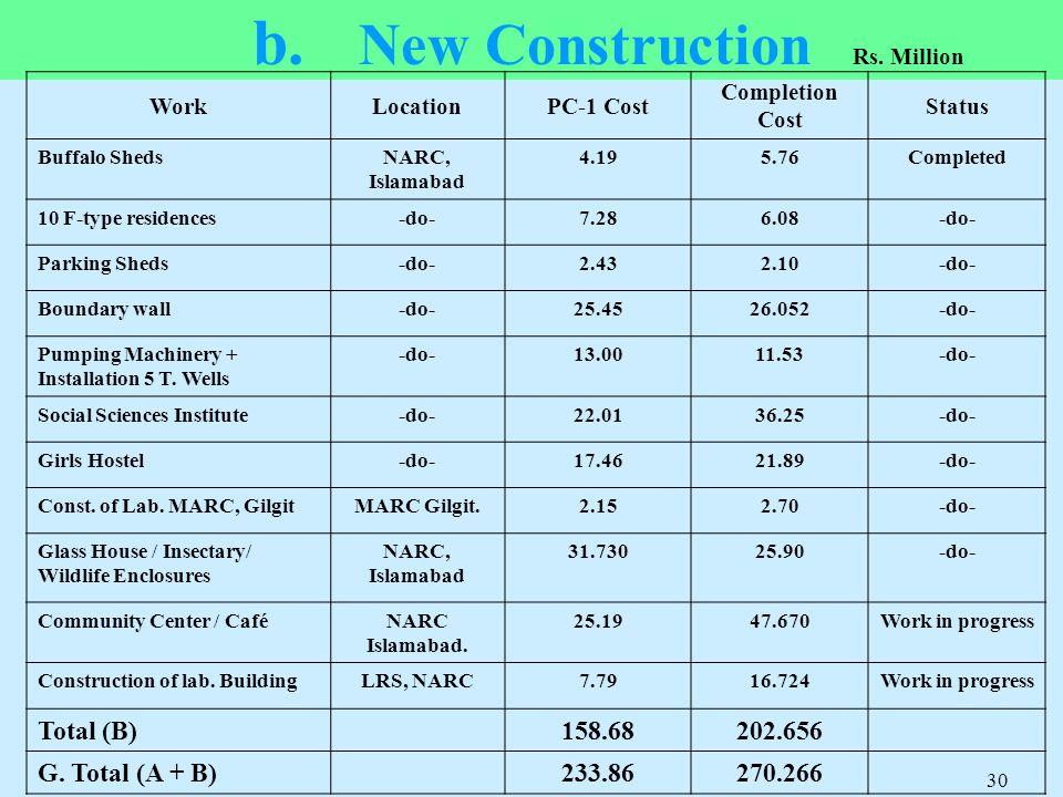 b. New Construction Total (B) 158.68 202.656 G. Total (A + B) 233.86