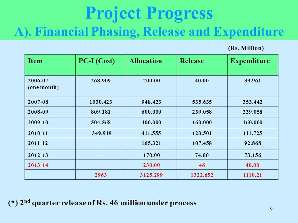 A). Financial Phasing, Release and Expenditure