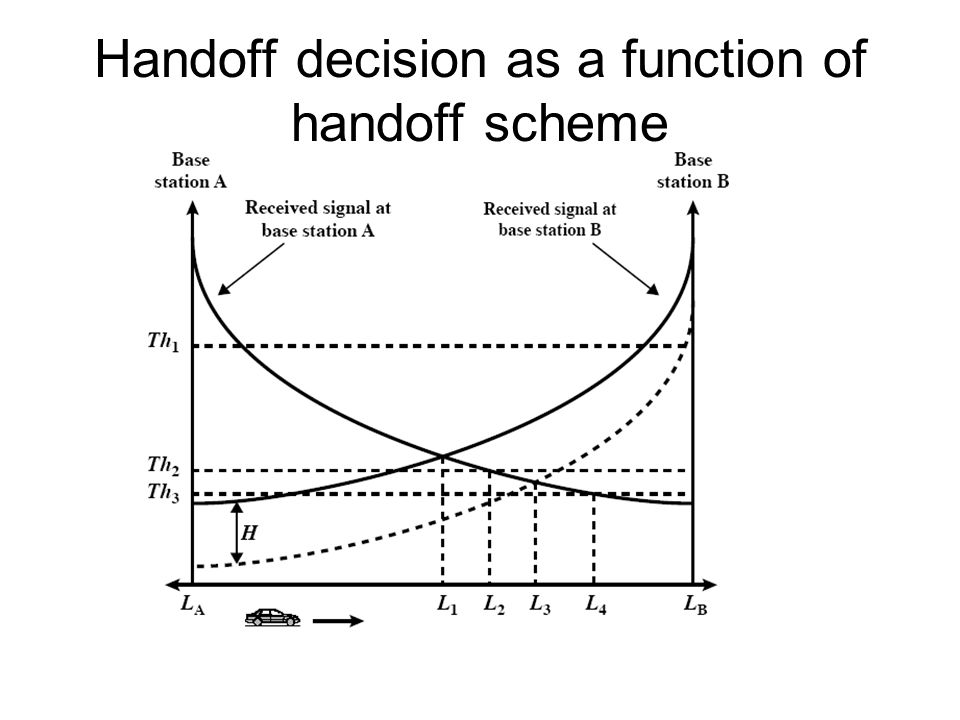 Handoff decision as a function of handoff scheme