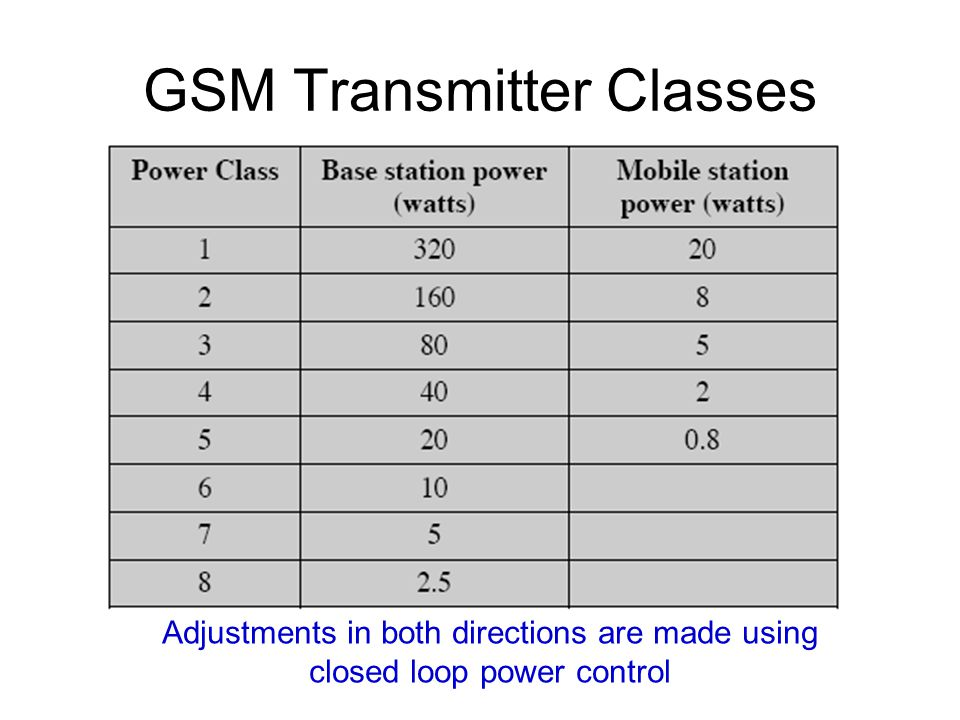 GSM Transmitter Classes
