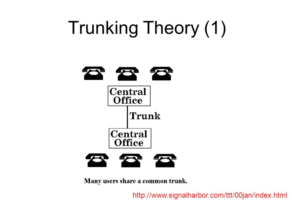 Trunking Theory (1) http://www.signalharbor.com/ttt/00jan/index.html