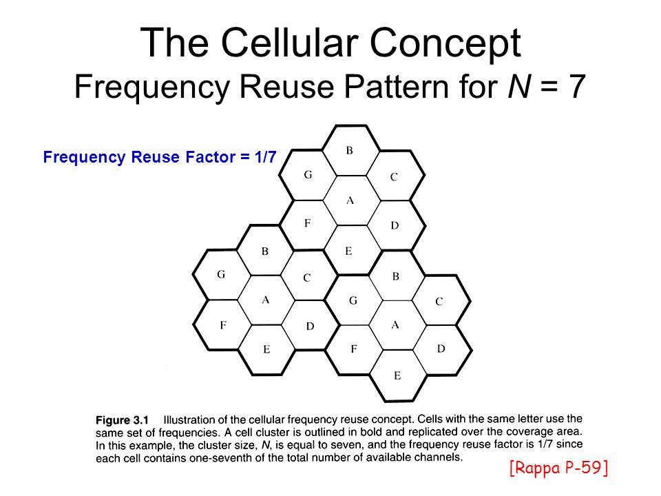 The Cellular Concept Frequency Reuse Pattern for N = 7