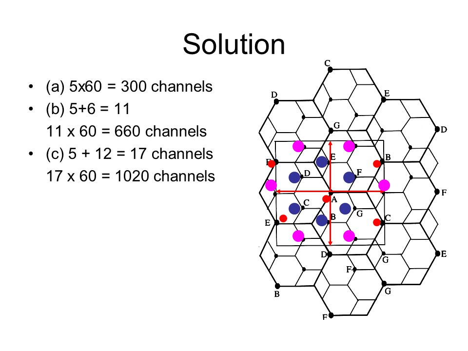Solution (a) 5x60 = 300 channels (b) 5+6 = 11 11 x 60 = 660 channels