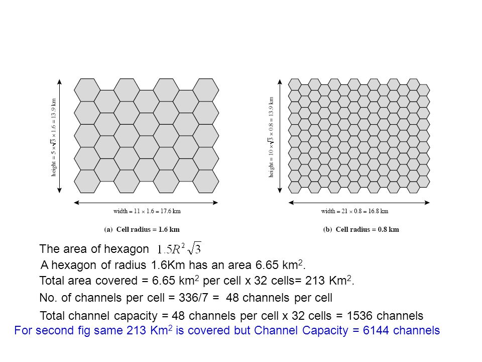 The area of hexagon A hexagon of radius 1.6Km has an area 6.65 km2. Total area covered = 6.65 km2 per cell x 32 cells= 213 Km2.