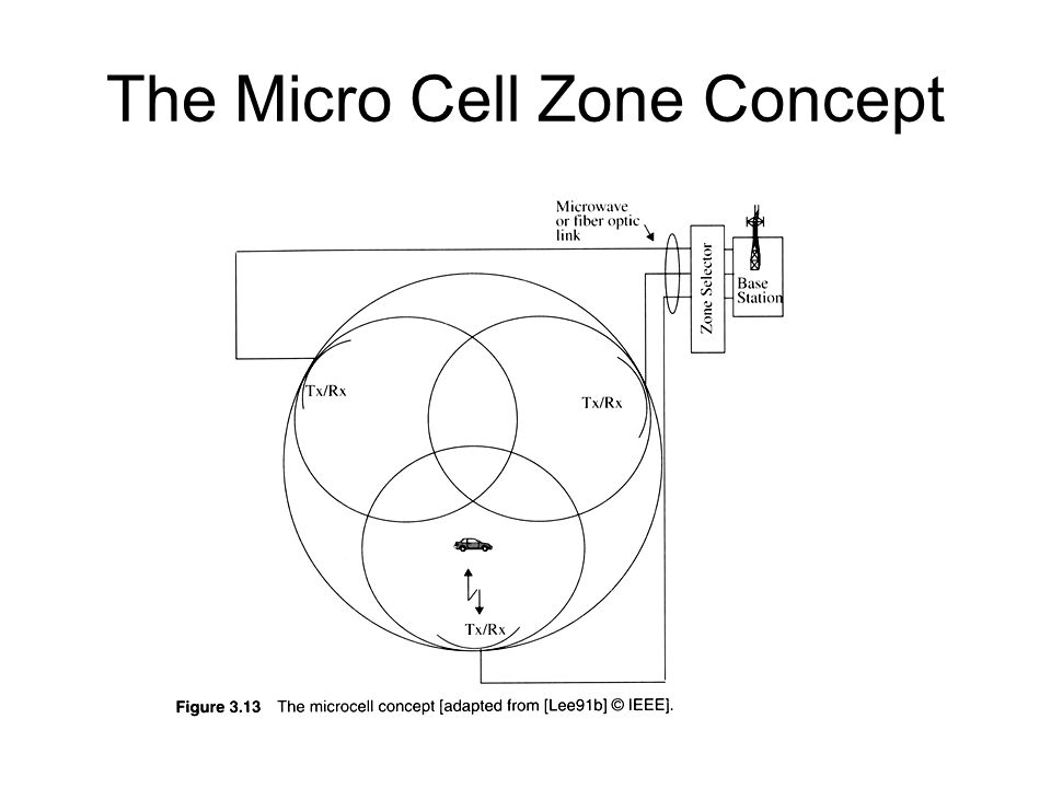 The Micro Cell Zone Concept