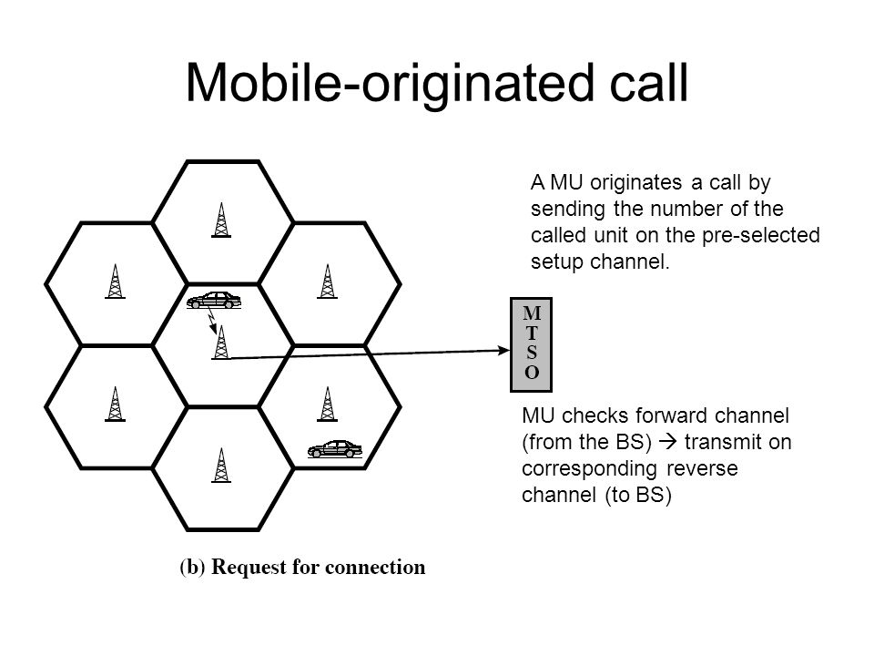Mobile-originated call