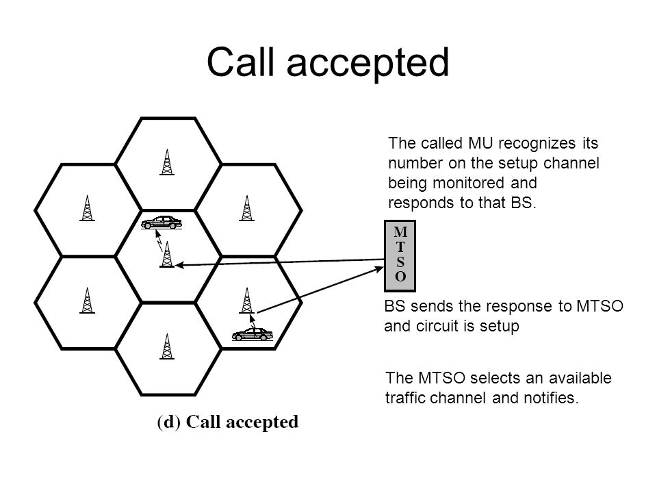 Call accepted The called MU recognizes its number on the setup channel being monitored and responds to that BS.