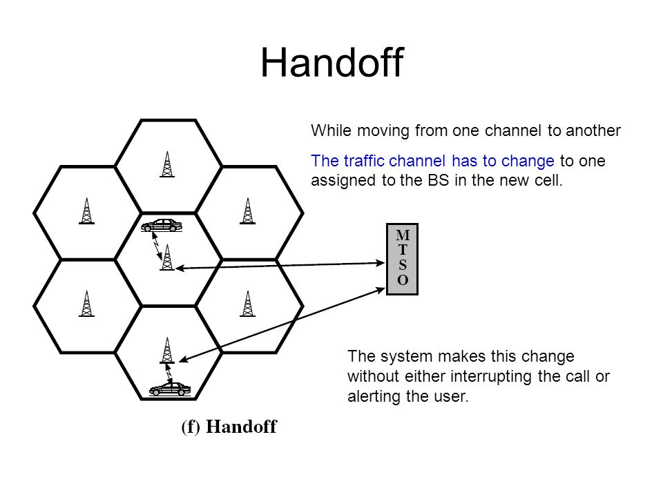 Handoff While moving from one channel to another