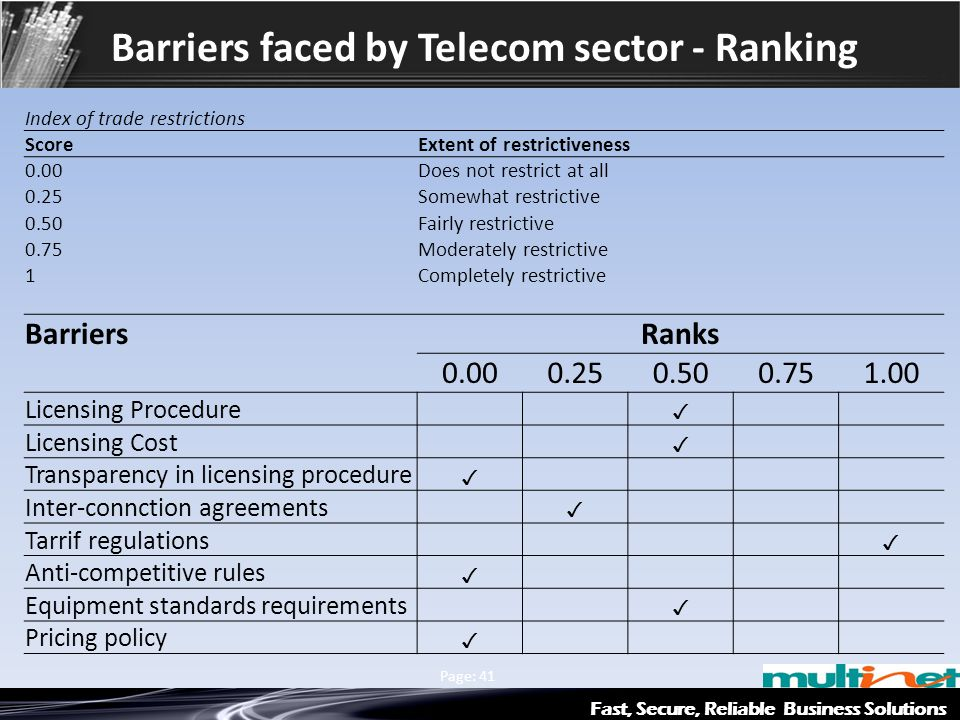 Barriers faced by Telecom sector - Ranking
