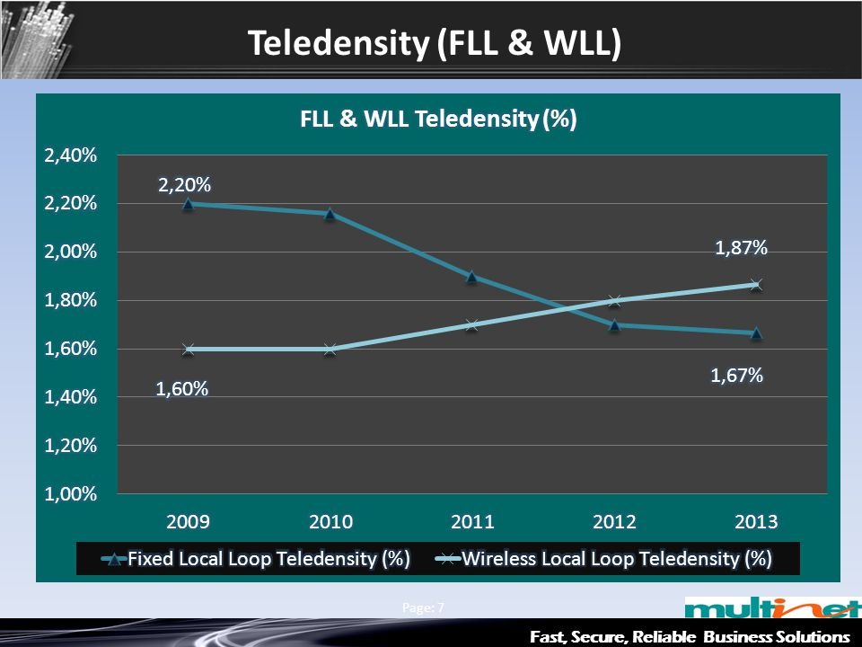 Teledensity (FLL & WLL) Fast, Secure, Reliable Business Solutions