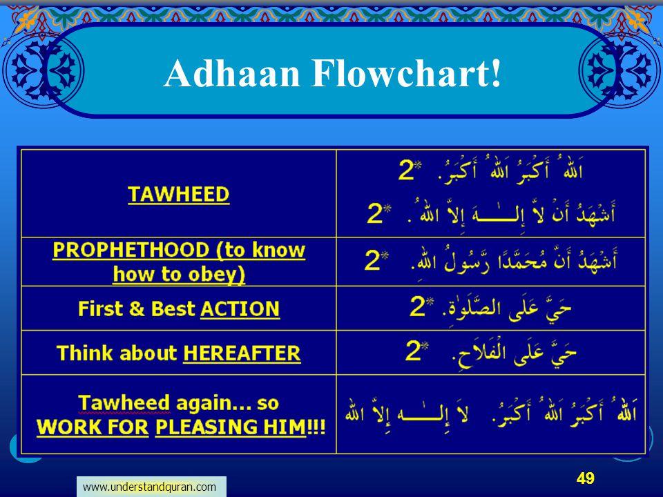 Adhaan Flowchart!