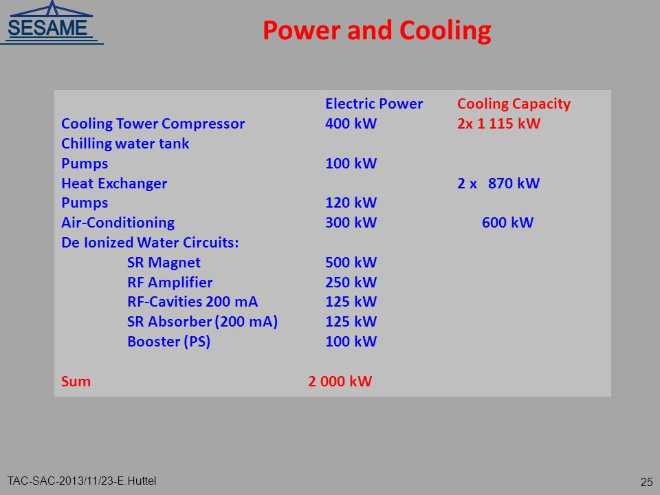 Power and Cooling Electric Power Cooling Capacity
