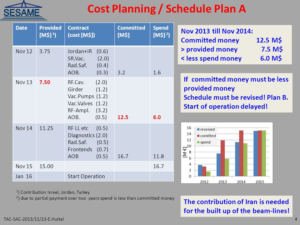 Cost Planning / Schedule Plan A