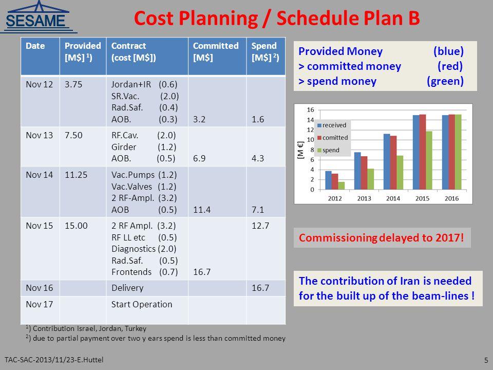 Cost Planning / Schedule Plan B